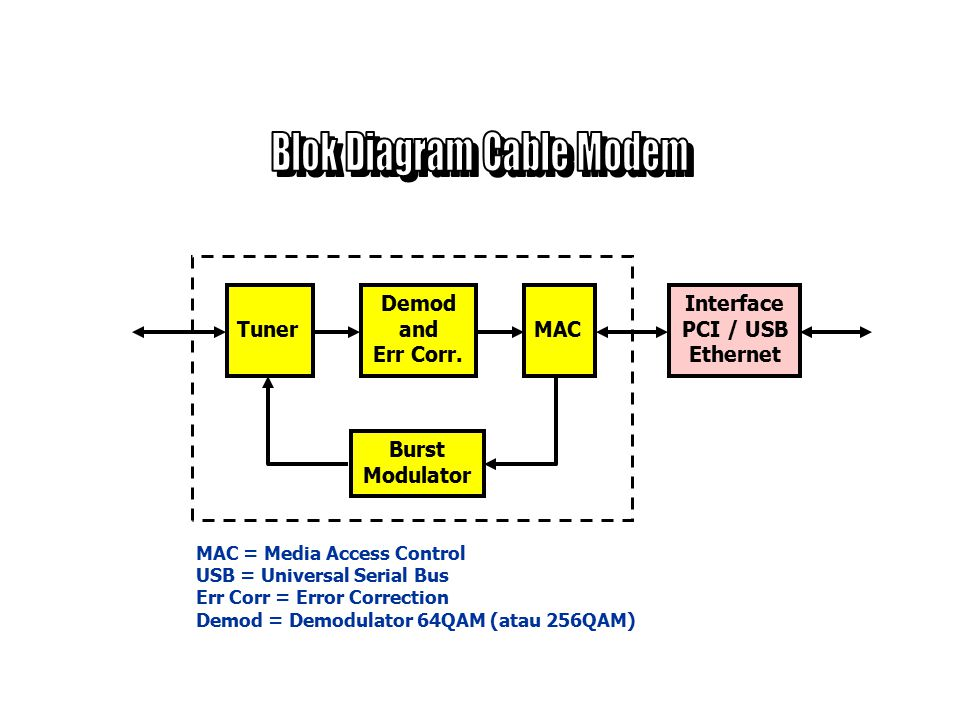 Blok Diagram Cable Modem