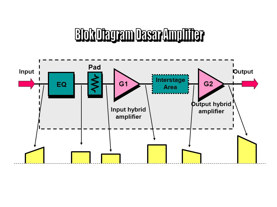 Blok Diagram Dasar Amplifier