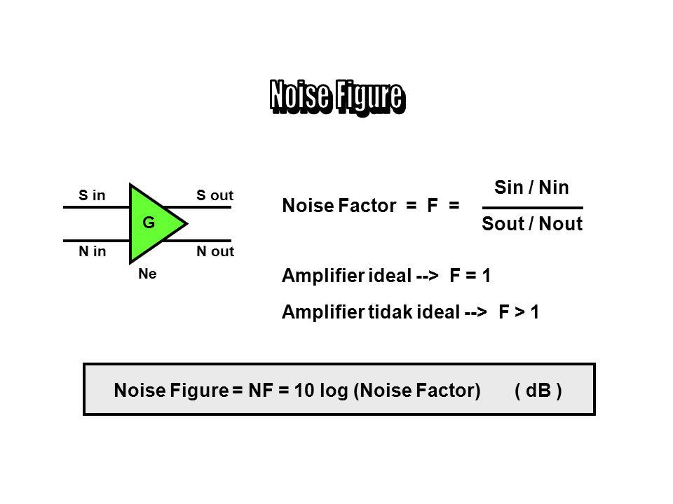 Noise Figure Sin / Nin Sout / Nout Noise Factor = F =