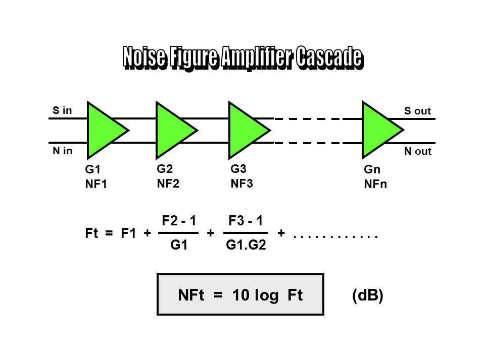 Noise Figure Amplifier Cascade