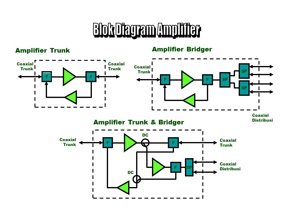 Blok Diagram Amplifier