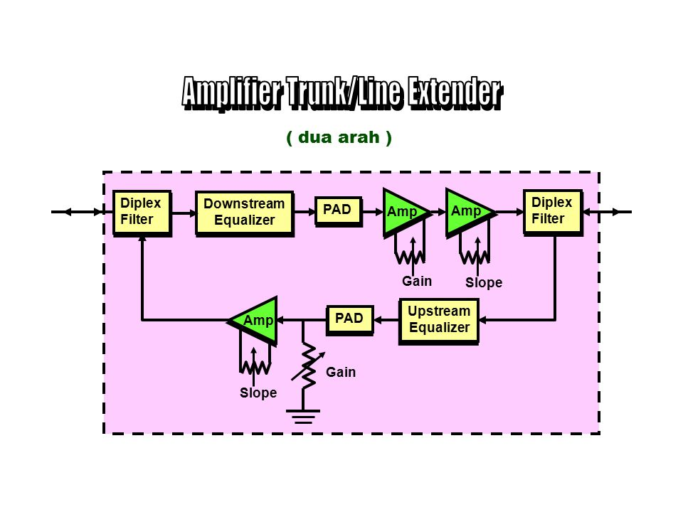Amplifier Trunk/Line Extender