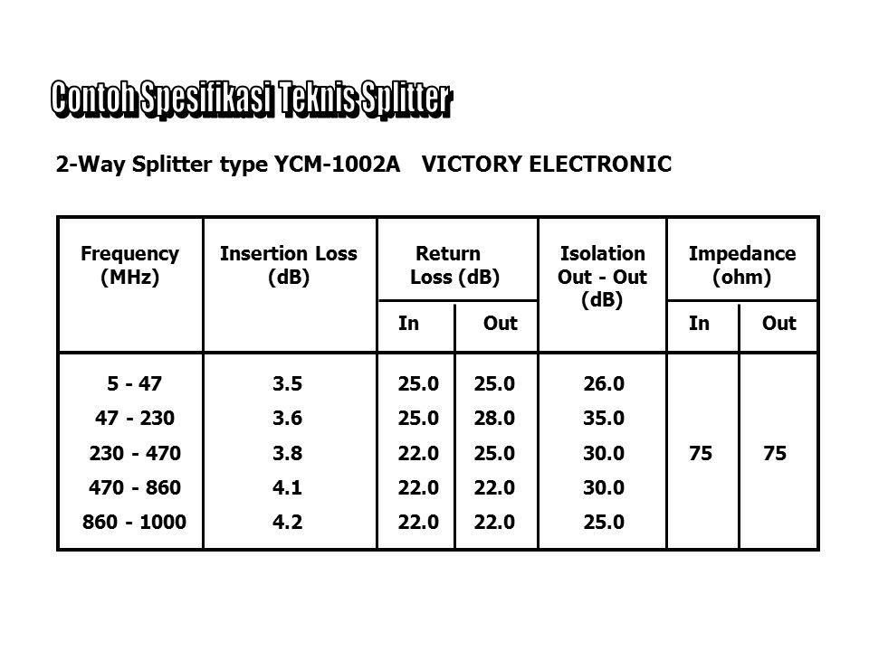 Contoh Spesifikasi Teknis Splitter
