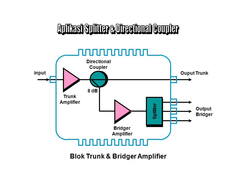 Aplikasi Splitter & Directional Coupler