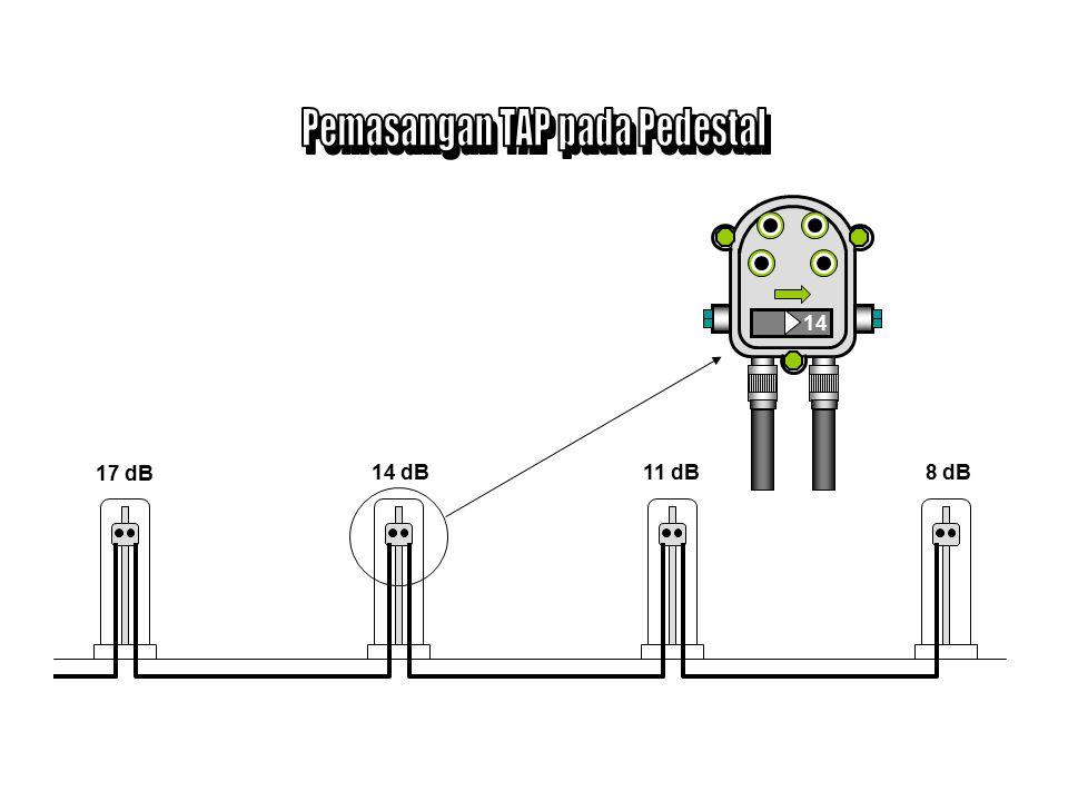 Pemasangan TAP pada Pedestal
