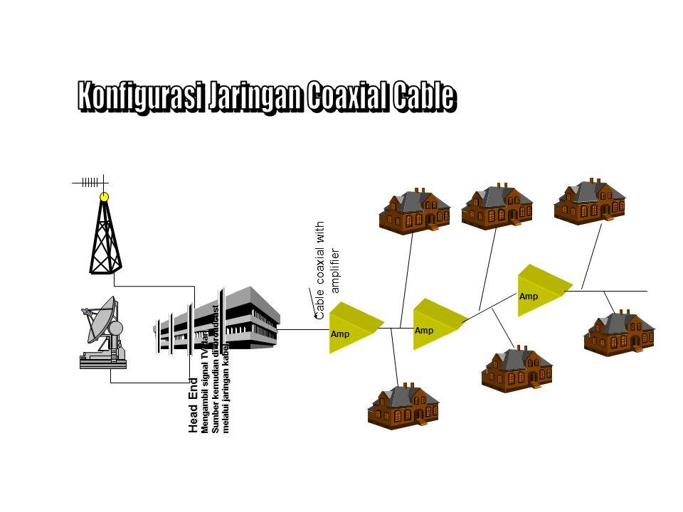 Konfigurasi Jaringan Coaxial Cable