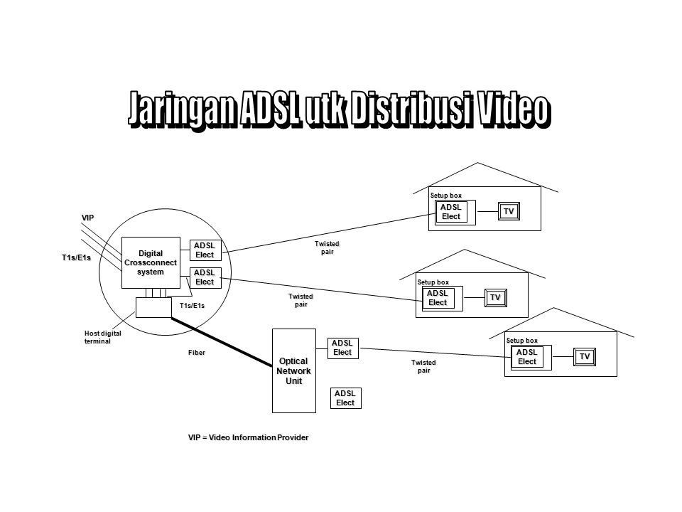 Jaringan ADSL utk Distribusi Video