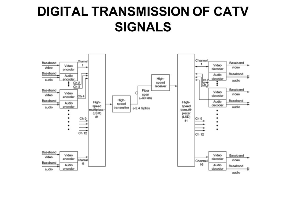 DIGITAL TRANSMISSION OF CATV SIGNALS