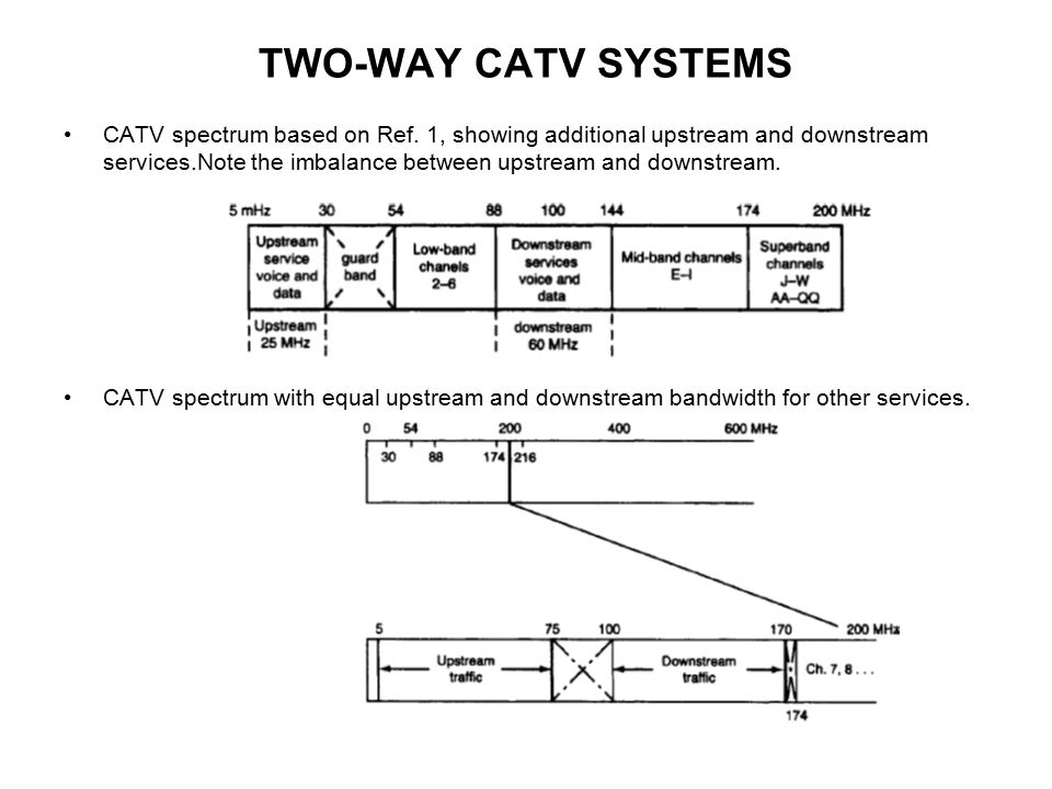 TWO-WAY CATV SYSTEMS