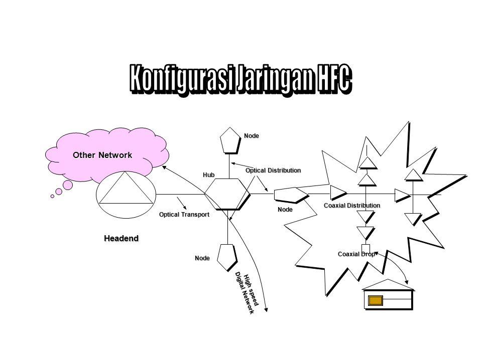 Konfigurasi Jaringan HFC