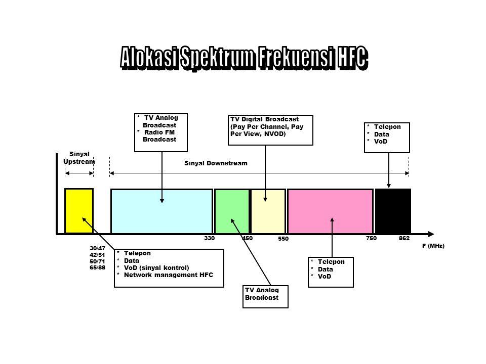 Alokasi Spektrum Frekuensi HFC
