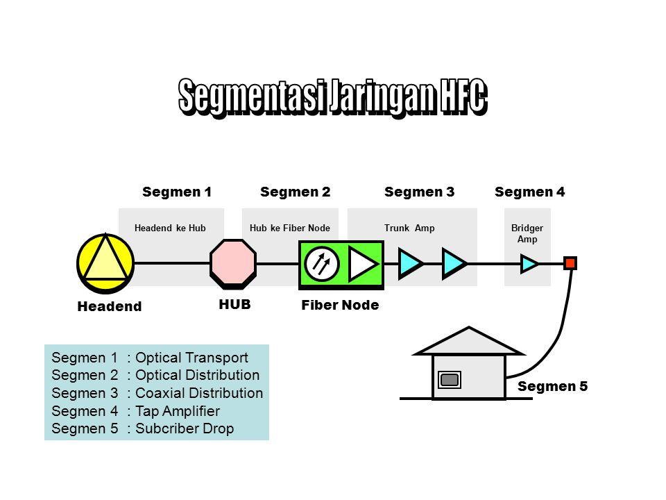 Segmentasi Jaringan HFC