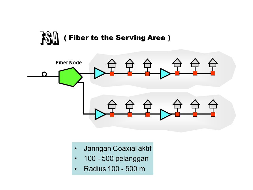F S A ( Fiber to the Serving Area ) Jaringan Coaxial aktif