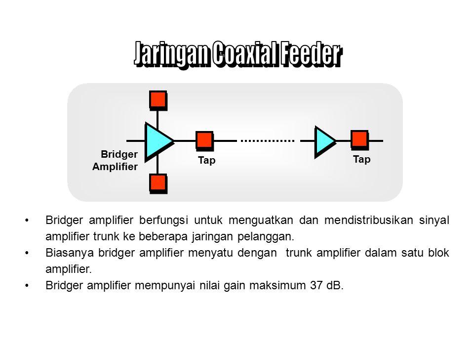 Jaringan Coaxial Feeder