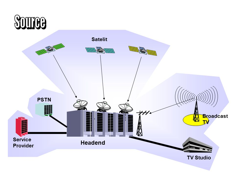 Source Headend TV Studio Service Provider PSTN Satelit Broadcast TV
