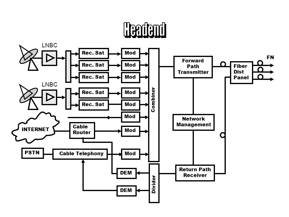 Headend LNBC LNBC Rec. Sat Mod FN Forward Path Transmitter Rec. Sat