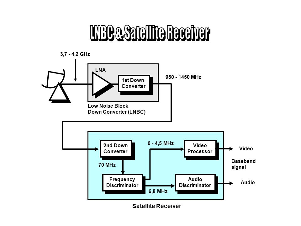 LNBC & Satellite Receiver