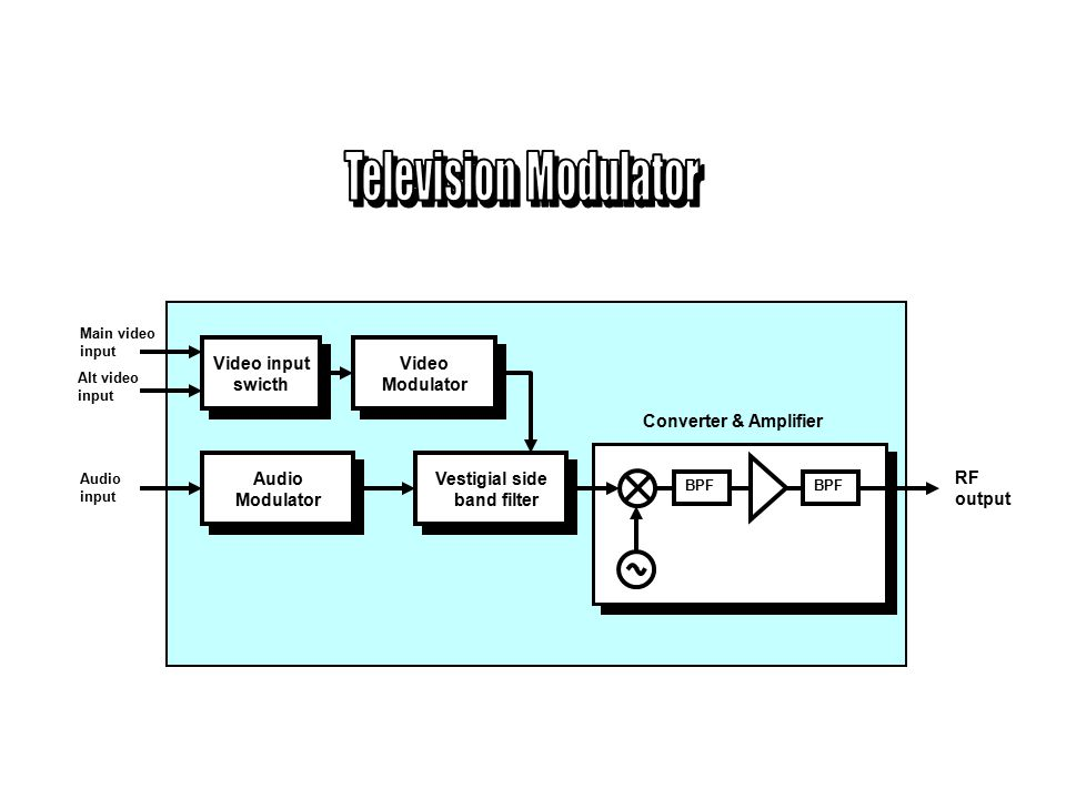 Television Modulator Video input swicth Video Modulator