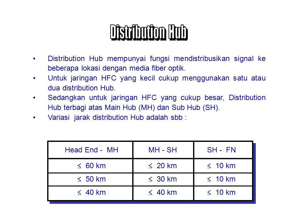 Distribution Hub Distribution Hub mempunyai fungsi mendistribusikan signal ke beberapa lokasi dengan media fiber optik.