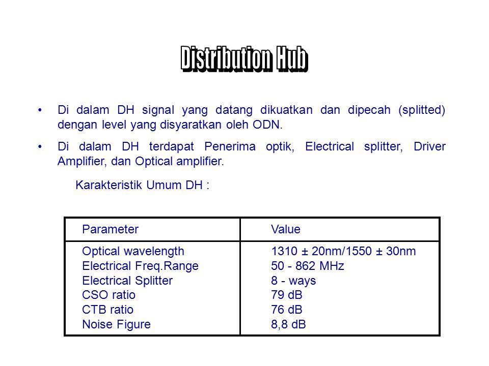 Distribution Hub Di dalam DH signal yang datang dikuatkan dan dipecah (splitted) dengan level yang disyaratkan oleh ODN.