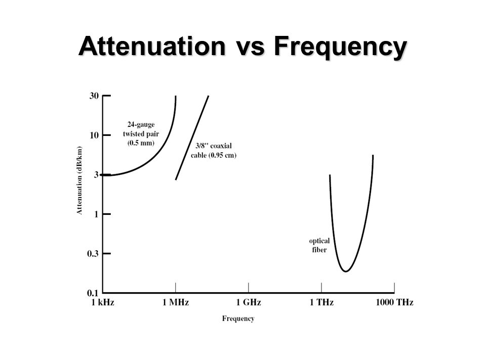 Attenuation vs Frequency