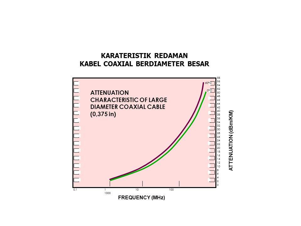 KABEL COAXIAL BERDIAMETER BESAR
