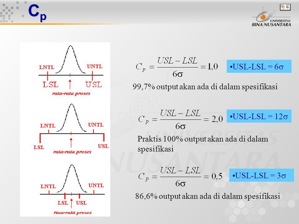 Cp USL-LSL = 6 99,7% output akan ada di dalam spesifikasi