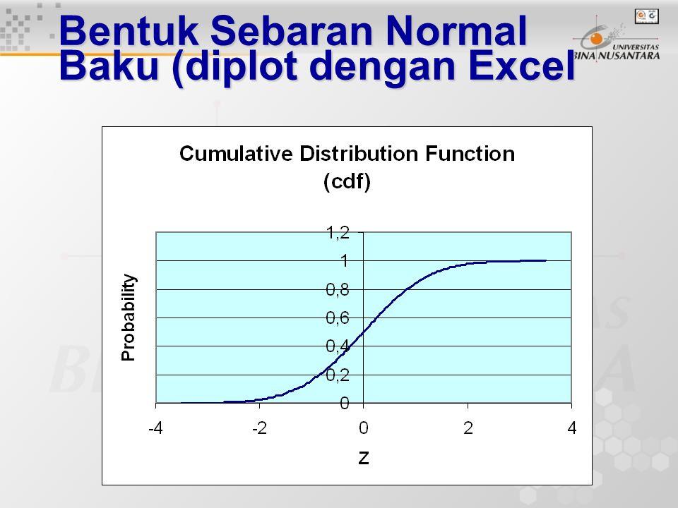 Bentuk Sebaran Normal Baku (diplot dengan Excel