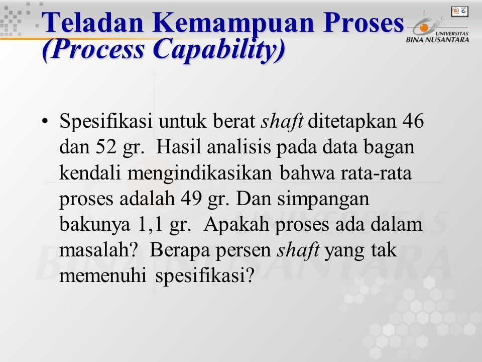 Teladan Kemampuan Proses (Process Capability)