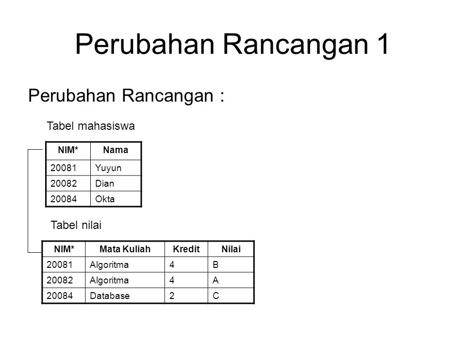 Perubahan Rancangan 1 Perubahan Rancangan : Tabel mahasiswa