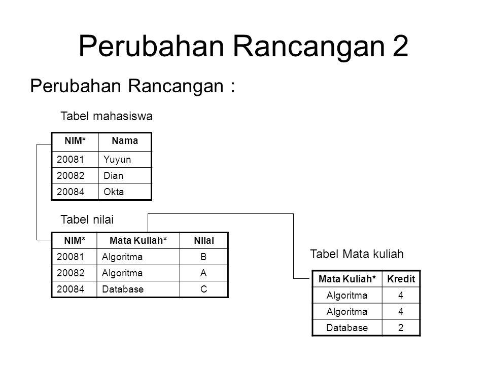 Perubahan Rancangan 2 Perubahan Rancangan : Tabel mahasiswa