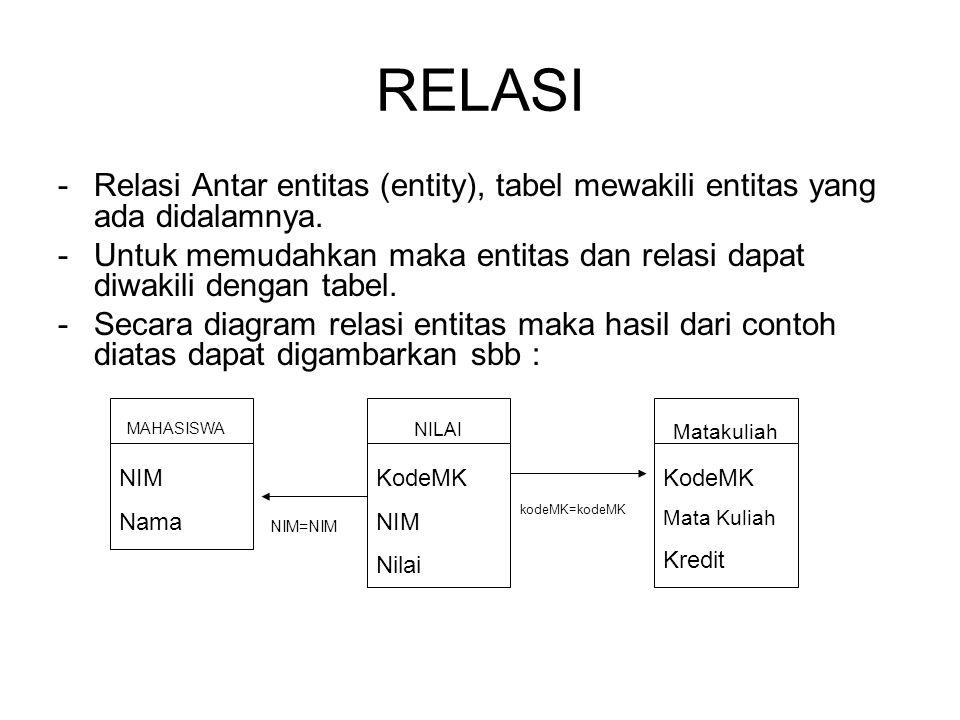 RELASI - Relasi Antar entitas (entity), tabel mewakili entitas yang ada didalamnya.