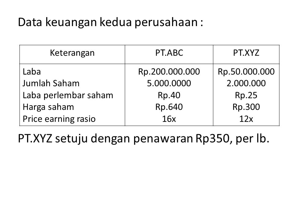Data keuangan kedua perusahaan :
