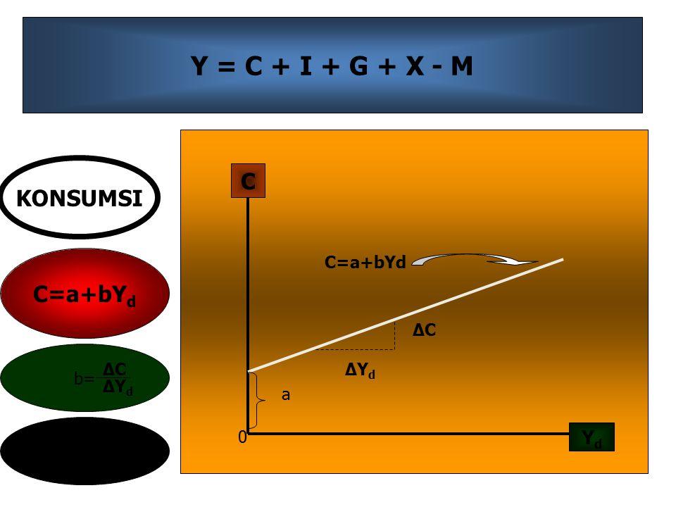 Y = C + I + G + X - M C KONSUMSI C=a+bYd Yd C=a+bYd ΔC b= ΔC ΔYd ΔYd a