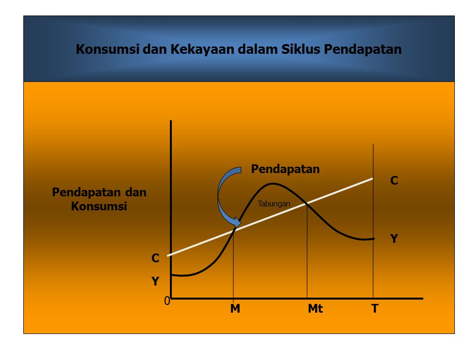 Konsumsi dan Kekayaan dalam Siklus Pendapatan Pendapatan dan Konsumsi