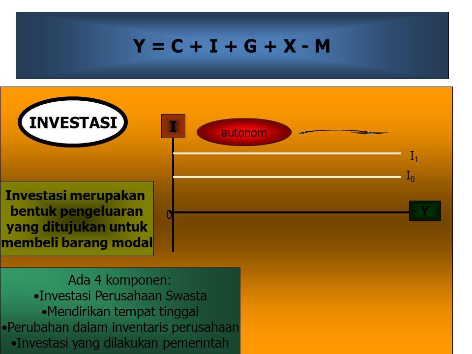 Y = C + I + G + X - M INVESTASI I Investasi merupakan