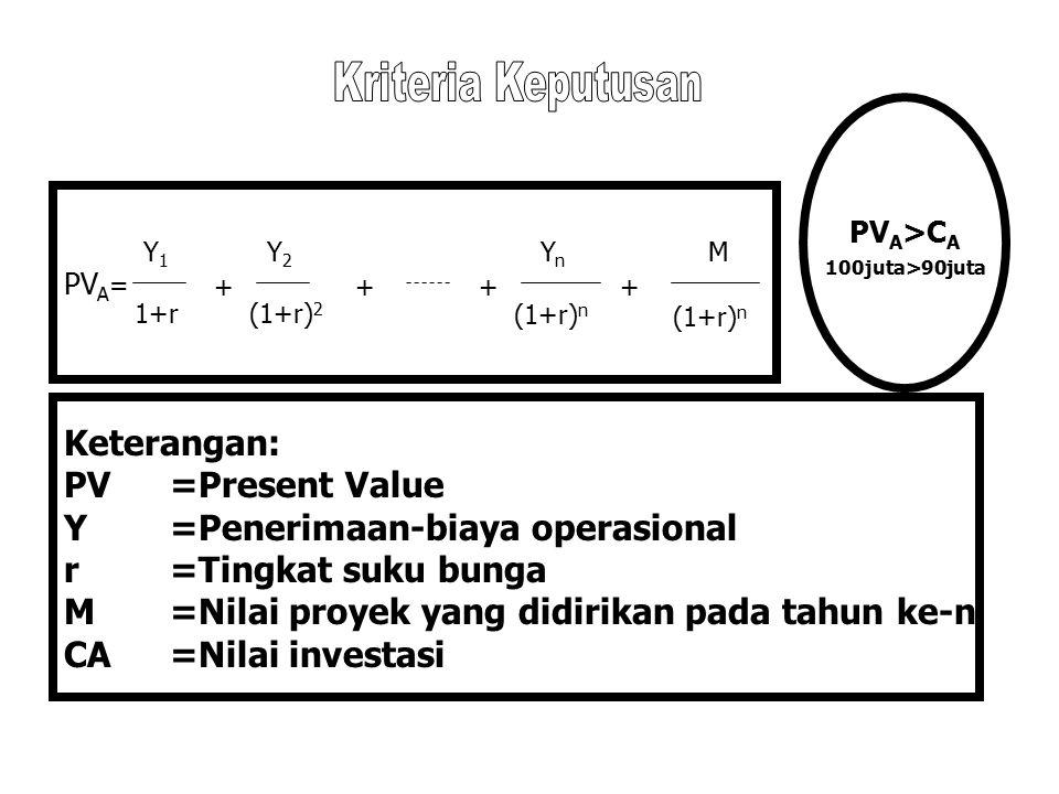 Y =Penerimaan-biaya operasional r =Tingkat suku bunga