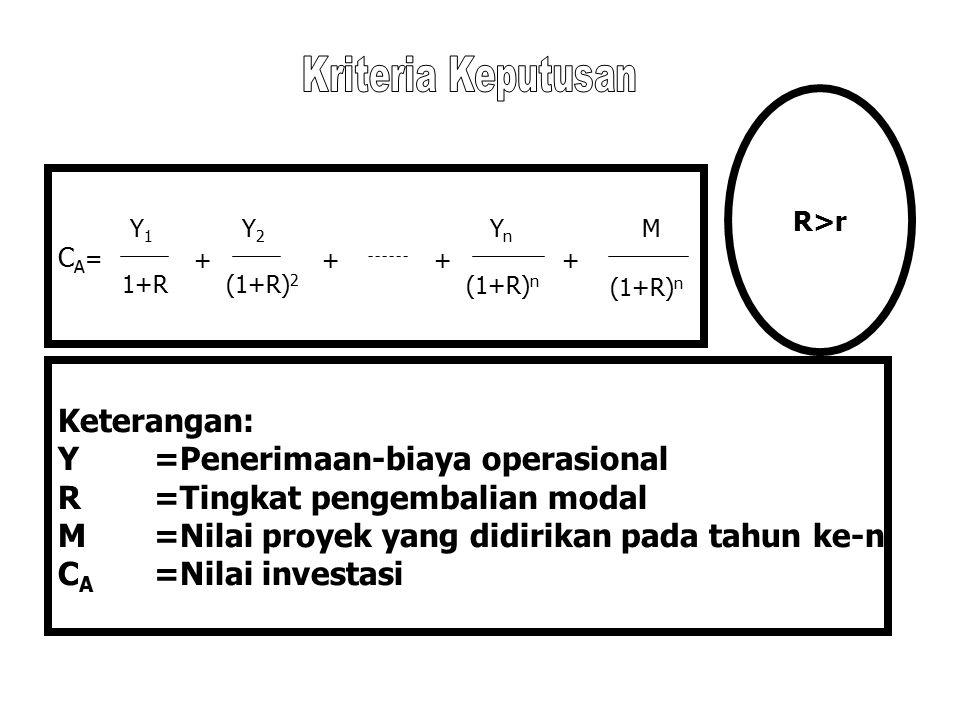 Y =Penerimaan-biaya operasional R =Tingkat pengembalian modal
