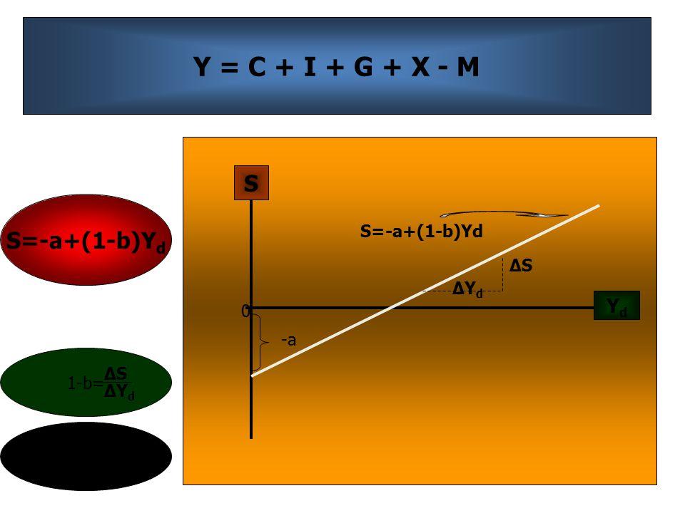Y = C + I + G + X - M S S=-a+(1-b)Yd Yd S=-a+(1-b)Yd ΔS ΔYd -a 1-b= ΔS