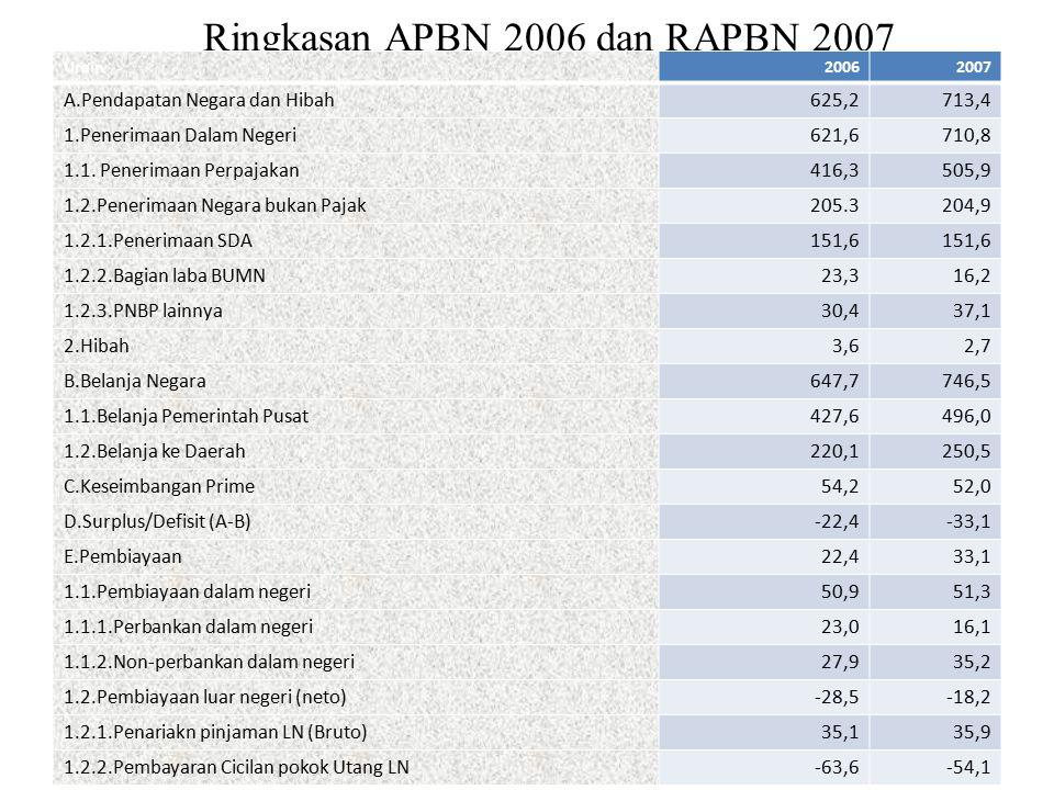Ringkasan APBN 2006 dan RAPBN 2007