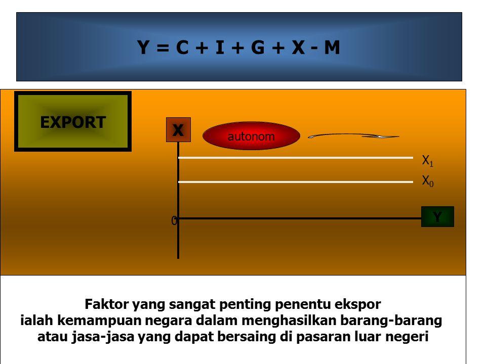 Y = C + I + G + X - M EXPORT. X. autonom. X1. X0. Y. Faktor yang sangat penting penentu ekspor.