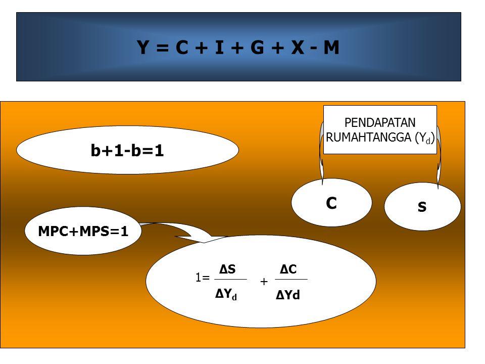 Y = C + I + G + X - M b+1-b=1 C S MPC+MPS=1 PENDAPATAN