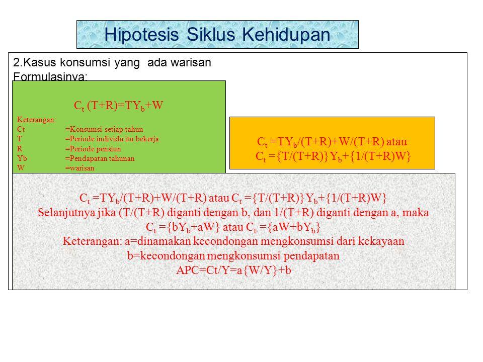 Hipotesis Siklus Kehidupan