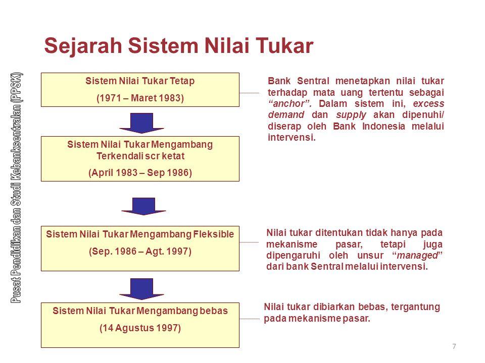 Sejarah Sistem Nilai Tukar