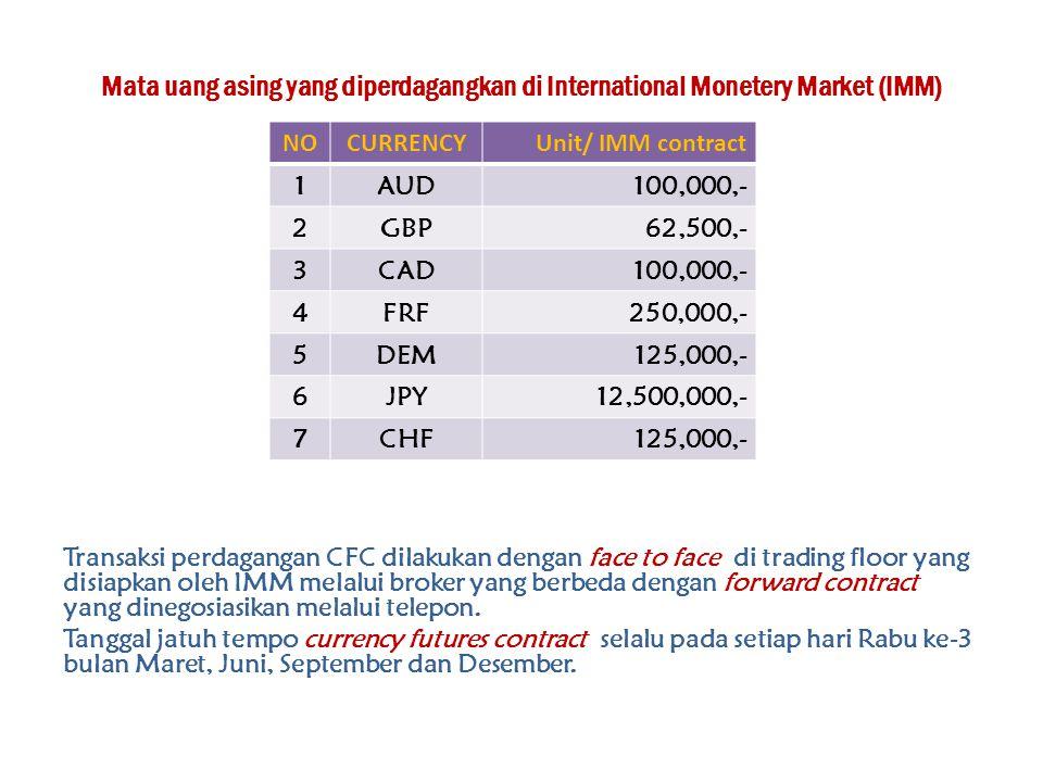 Mata uang asing yang diperdagangkan di International Monetery Market (IMM)