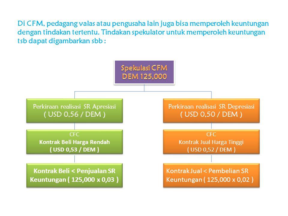 Kontrak Beli Harga Rendah Kontrak Beli < Penjualan SR