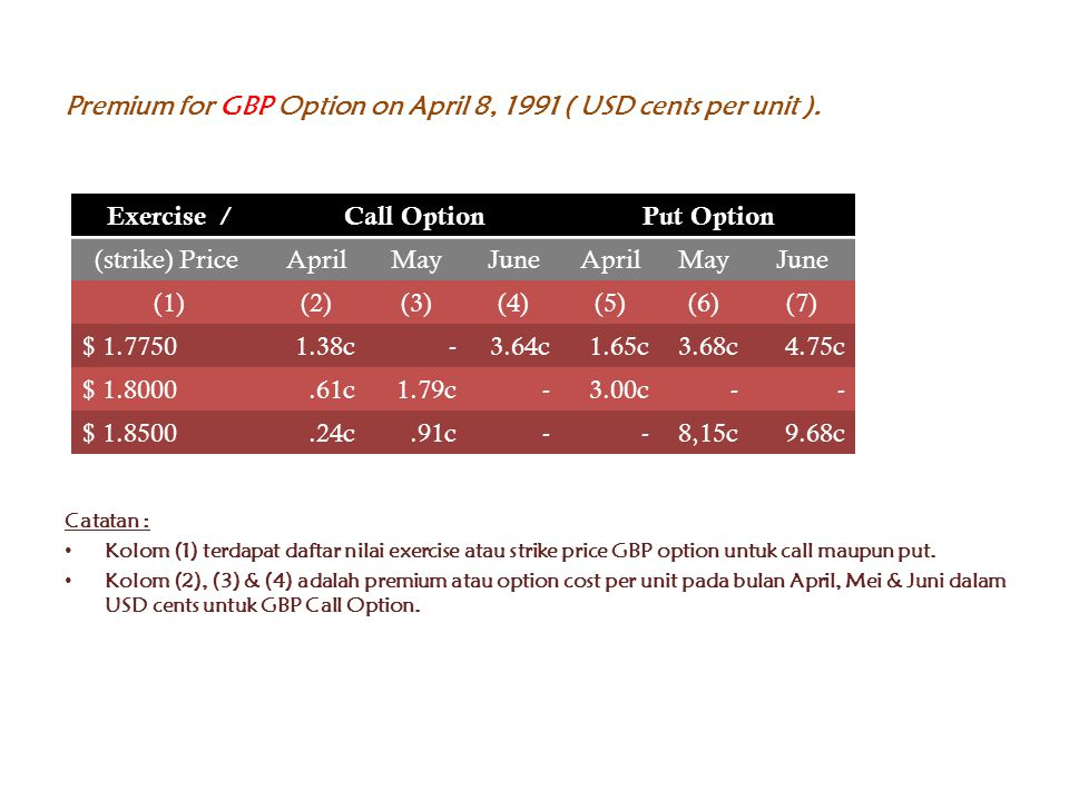 Premium for GBP Option on April 8, 1991 ( USD cents per unit ).