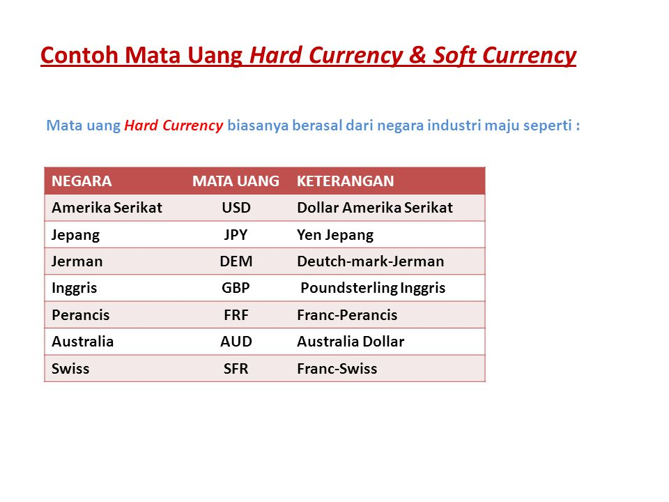 Contoh Mata Uang Hard Currency & Soft Currency