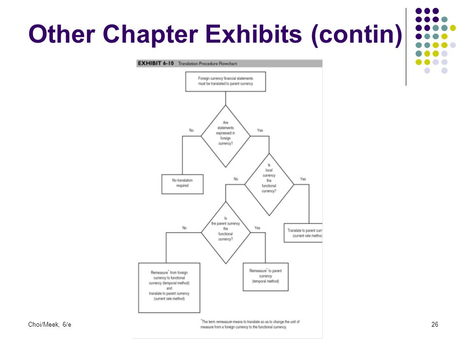 Other Chapter Exhibits (contin)