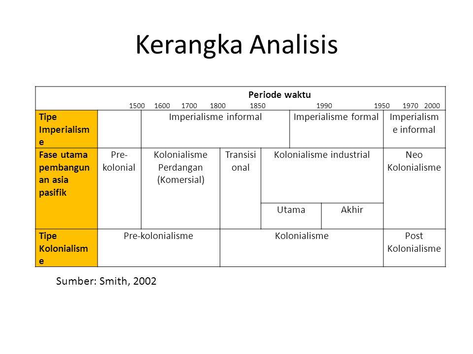 Kerangka Analisis Sumber: Smith, 2002 Periode waktu Tipe Imperialisme